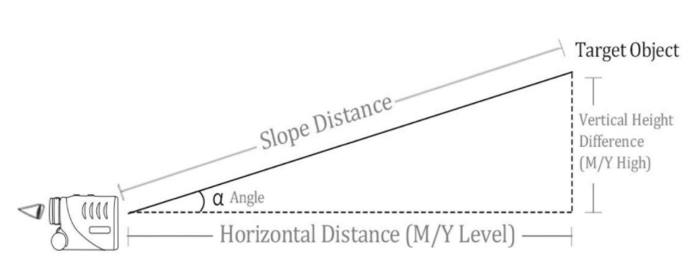 Apex Rangefinder Slope Calculation